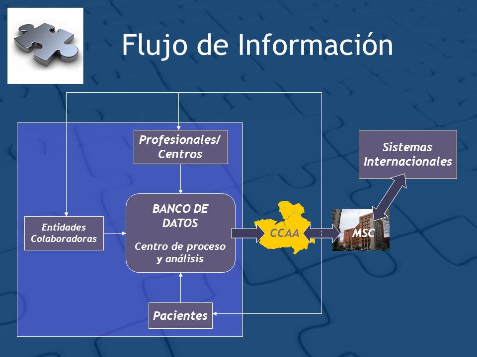 Flujo de Información Profesionales/ Centros Pacientes BANCO DE DATOS Centro de proceso y análisis Entidades Colaboradoras CCAAMSC Sistemas Internacion