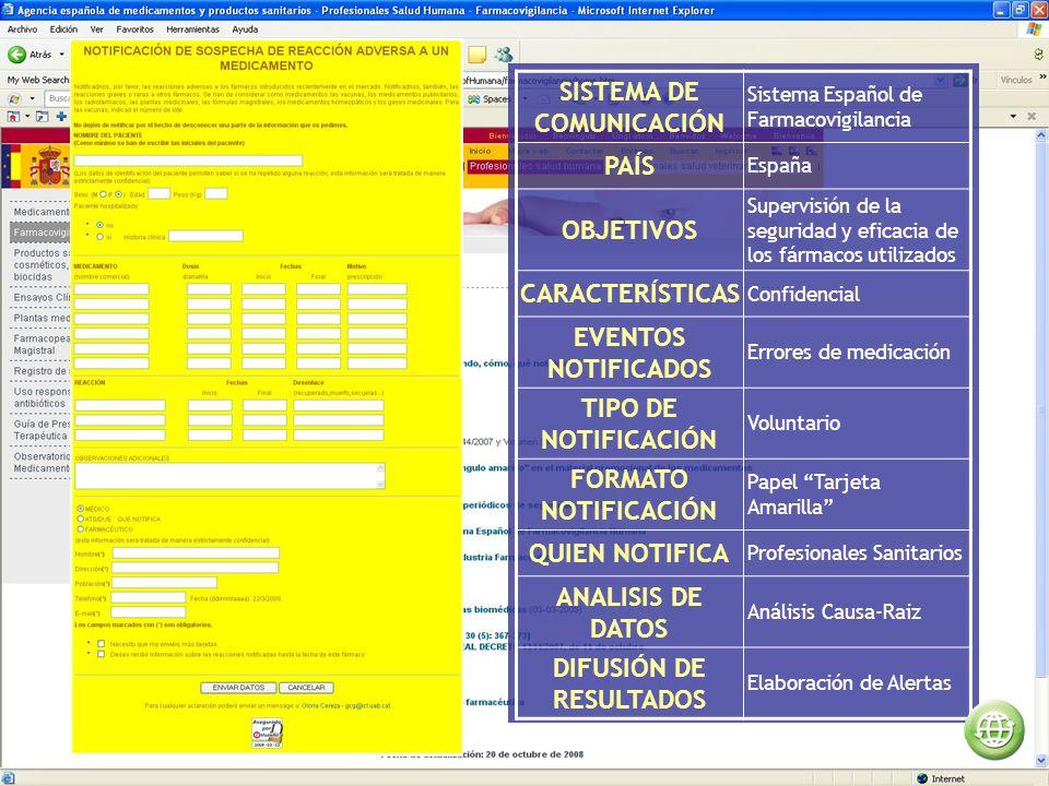 SISTEMA DE COMUNICACIÓN Sistema Español de Farmacovigilancia PAÍS España OBJETIVOS Supervisión de la seguridad y eficacia de los fármacos utilizados CARACTERÍSTICAS Confidencial EVENTOS NOTIFICADOS Errores de medicación TIPO DE NOTIFICACIÓN Voluntario FORMATO NOTIFICACIÓN Papel Tarjeta Amarilla QUIEN NOTIFICA Profesionales Sanitarios ANALISIS DE DATOS Análisis Causa-Raiz DIFUSIÓN DE RESULTADOS Elaboración de Alertas