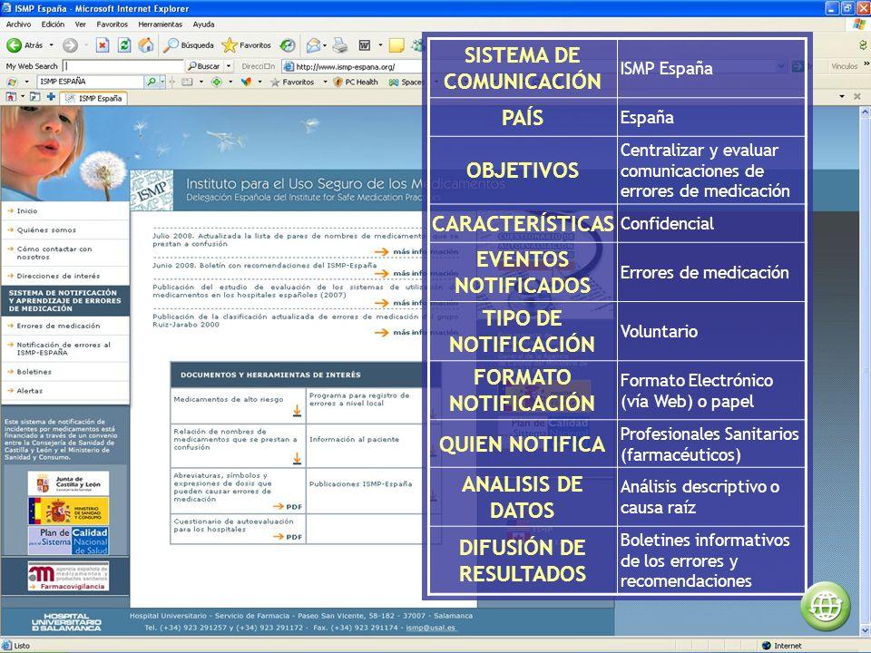 SISTEMA DE COMUNICACIÓN ISMP España PAÍS España OBJETIVOS Centralizar y evaluar comunicaciones de errores de medicación CARACTERÍSTICAS Confidencial EVENTOS NOTIFICADOS Errores de medicación TIPO DE NOTIFICACIÓN Voluntario FORMATO NOTIFICACIÓN Formato Electrónico (vía Web) o papel QUIEN NOTIFICA Profesionales Sanitarios (farmacéuticos) ANALISIS DE DATOS Análisis descriptivo o causa raíz DIFUSIÓN DE RESULTADOS Boletines informativos de los errores y recomendaciones
