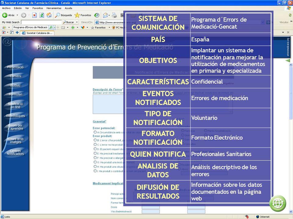 SISTEMA DE COMUNICACIÓN Programa d´Errors de Medicació-Gencat PAÍS España OBJETIVOS Implantar un sistema de notificación para mejorar la utilización de medicamentos en primaria y especializada CARACTERÍSTICAS Confidencial EVENTOS NOTIFICADOS Errores de medicación TIPO DE NOTIFICACIÓN Voluntario FORMATO NOTIFICACIÓN Formato Electrónico QUIEN NOTIFICA Profesionales Sanitarios ANALISIS DE DATOS Análisis descriptivo de los errores DIFUSIÓN DE RESULTADOS Información sobre los datos documentados en la página web