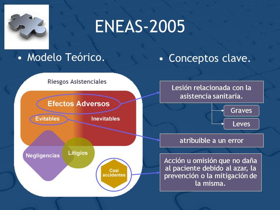 ENEAS-2005 Modelo Teórico. Riesgos Asistenciales Graves Leves Lesión relacionada con la asistencia sanitaria. atribuible a un error Acción u omisión q