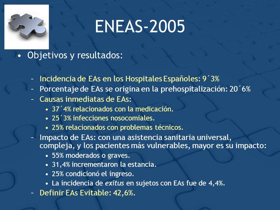 Objetivos y resultados: –Incidencia de EAs en los Hospitales Españoles: 9´3% –Porcentaje de EAs se origina en la prehospitalización: 20´6% –Causas inm