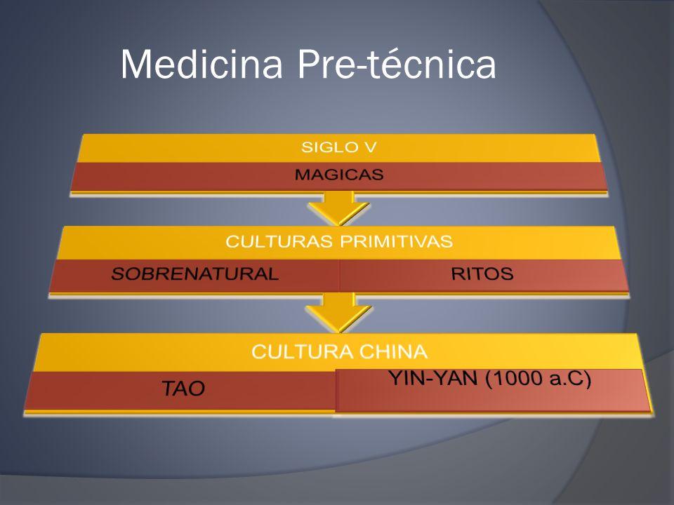 Medicina Pre-técnica