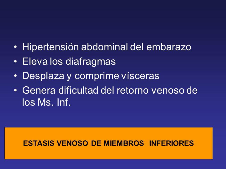 Hipertensión abdominal del embarazo Eleva los diafragmas Desplaza y comprime vísceras Genera dificultad del retorno venoso de los Ms. Inf. ESTASIS VEN