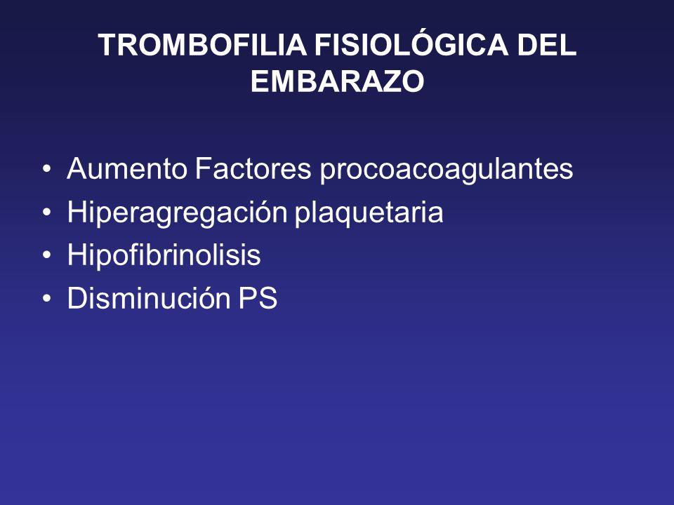TROMBOFILIA FISIOLÓGICA DEL EMBARAZO Aumento Factores procoacoagulantes Hiperagregación plaquetaria Hipofibrinolisis Disminución PS