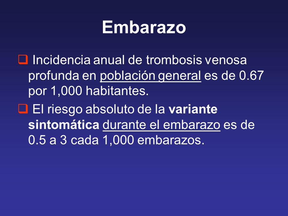 Embarazo Incidencia anual de trombosis venosa profunda en población general es de 0.67 por 1,000 habitantes. El riesgo absoluto de la variante sintomá