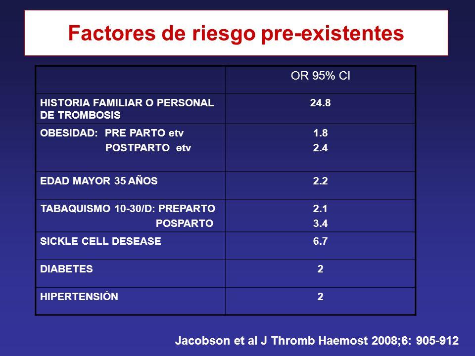 Factores de riesgo pre-existentes OR 95% CI HISTORIA FAMILIAR O PERSONAL DE TROMBOSIS 24.8 OBESIDAD: PRE PARTO etv POSTPARTO etv 1.8 2.4 EDAD MAYOR 35 AÑOS2.2 TABAQUISMO 10-30/D: PREPARTO POSPARTO 2.1 3.4 SICKLE CELL DESEASE6.7 DIABETES2 HIPERTENSIÓN2 Jacobson et al J Thromb Haemost 2008;6: 905-912