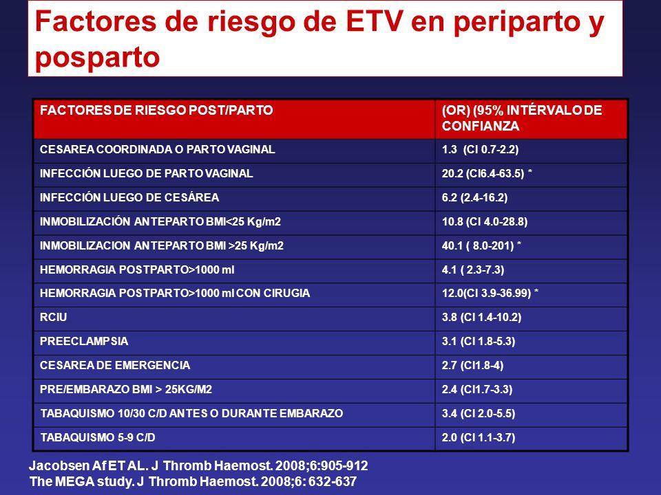 Factores de riesgo de ETV en periparto y posparto FACTORES DE RIESGO POST/PARTO(OR) (95% INTÉRVALO DE CONFIANZA CESAREA COORDINADA O PARTO VAGINAL1.3