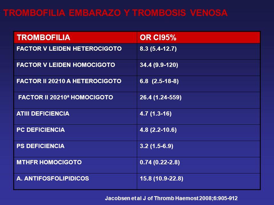 TROMBOFILIAOR CI95% FACTOR V LEIDEN HETEROCIGOTO8.3 (5.4-12.7) FACTOR V LEIDEN HOMOCIGOTO34.4 (9.9-120) FACTOR II 20210 A HETEROCIGOTO6.8 (2.5-18-8) FACTOR II 20210ª HOMOCIGOTO26.4 (1.24-559) ATIII DEFICIENCIA4.7 (1.3-16) PC DEFICIENCIA4.8 (2.2-10.6) PS DEFICIENCIA3.2 (1.5-6.9) MTHFR HOMOCIGOTO0.74 (0.22-2.8) A.