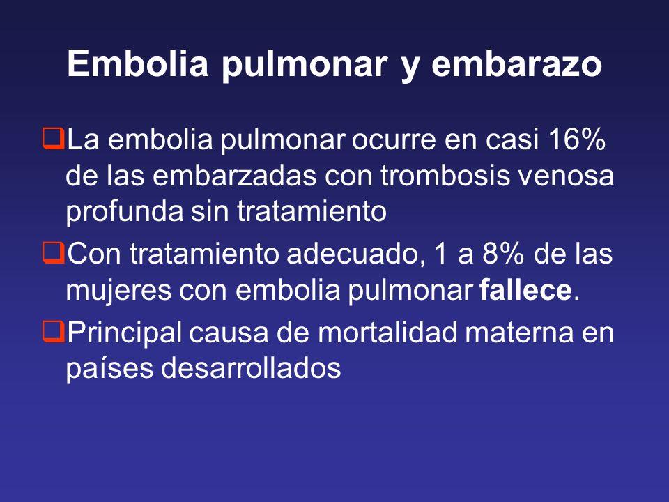 Embolia pulmonar y embarazo La embolia pulmonar ocurre en casi 16% de las embarzadas con trombosis venosa profunda sin tratamiento Con tratamiento adecuado, 1 a 8% de las mujeres con embolia pulmonar fallece.