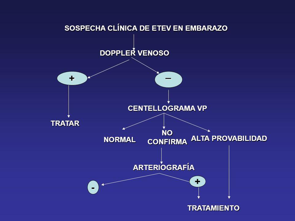 SOSPECHA CLÍNICA DE ETEV EN EMBARAZO DOPPLER VENOSO + TRATAR _ CENTELLOGRAMA VP NORMAL NOCONFIRMA ALTA PROVABILIDAD ALTA PROVABILIDAD ARTERIOGRAFÍA -