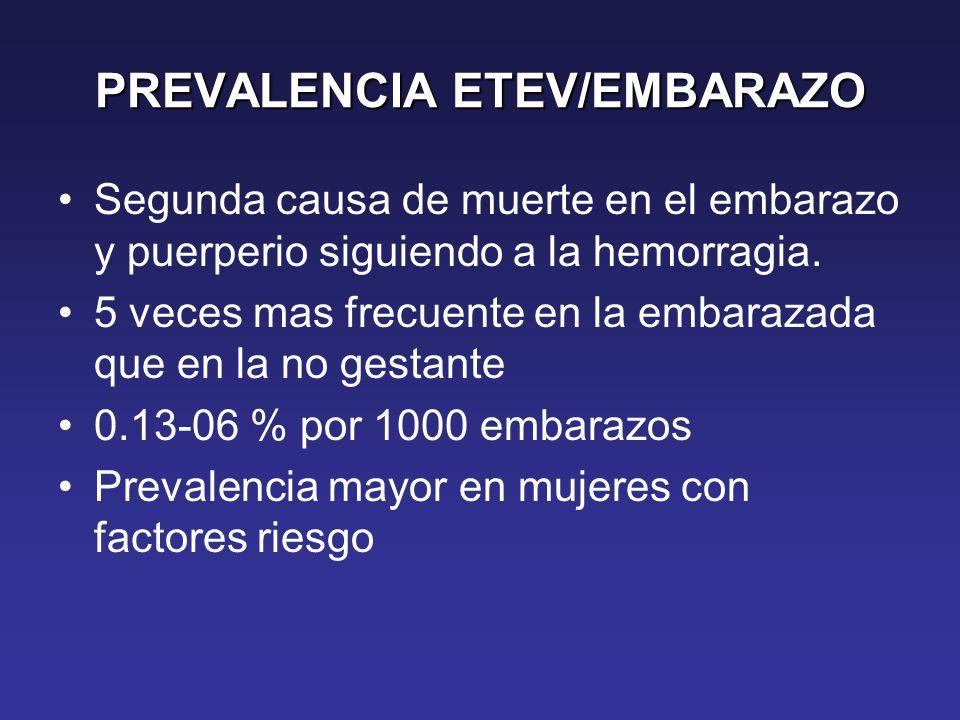 PREVALENCIA ETEV/EMBARAZO Segunda causa de muerte en el embarazo y puerperio siguiendo a la hemorragia. 5 veces mas frecuente en la embarazada que en