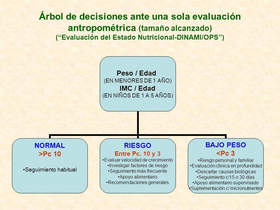 Árbol de decisiones ante una sola evaluación antropométrica (tamaño alcanzado) (Evaluación del Estado Nutricional-DINAMI/OPS) Peso / Edad (EN MENORES