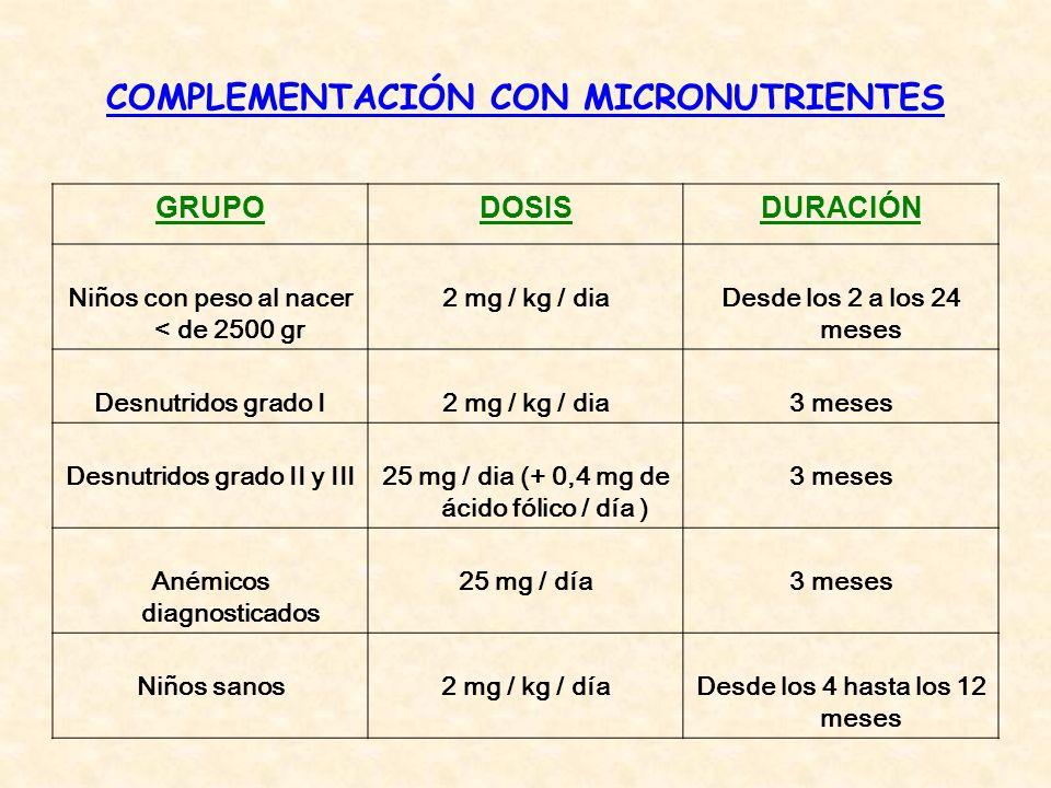 COMPLEMENTACIÓN CON MICRONUTRIENTES GRUPODOSISDURACIÓN Niños con peso al nacer < de 2500 gr 2 mg / kg / diaDesde los 2 a los 24 meses Desnutridos grad