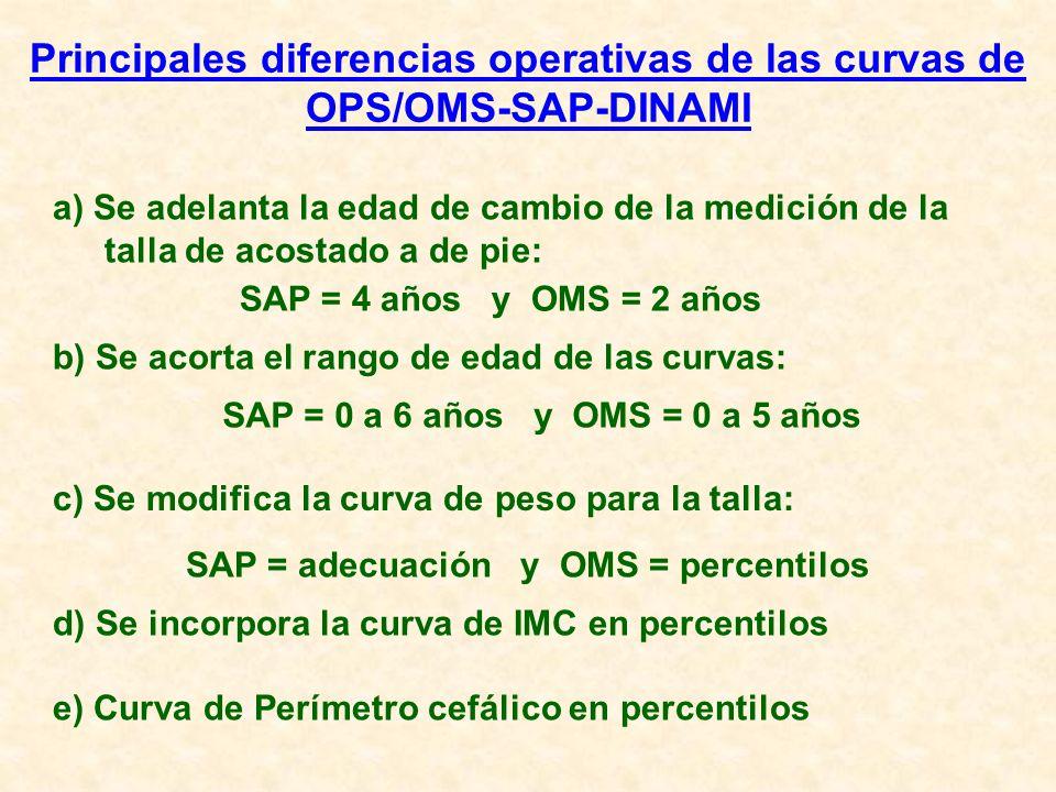 Principales diferencias operativas de las curvas de OPS/OMS-SAP-DINAMI a) Se adelanta la edad de cambio de la medición de la talla de acostado a de pi
