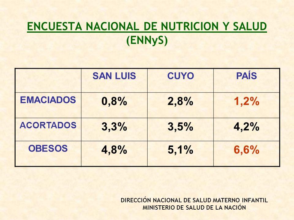 ENCUESTA NACIONAL DE NUTRICION Y SALUD (ENNyS) SAN LUISCUYOPAÍS EMACIADOS 0,8%2,8%1,2% ACORTADOS 3,3%3,5%4,2% OBESOS 4,8%5,1%6,6% DIRECCIÓN NACIONAL D