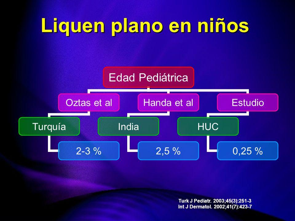 Edad Pediátrica Oztas et al Turquía 2-3 % Handa et al India 2,5 % Estudio HUC 0,25 % Turk J Pediatr.