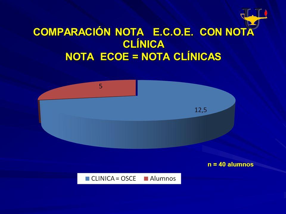 COMPARACIÓN NOTA E.C.O.E. CON NOTA CLÍNICA NOTA ECOE = NOTA CLÍNICAS n = 40 alumnos