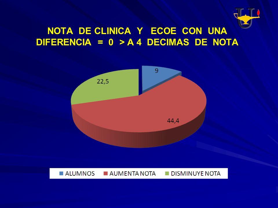 NOTA DE CLINICA Y ECOE CON UNA DIFERENCIA = 0> A 4 DECIMAS DE NOTA