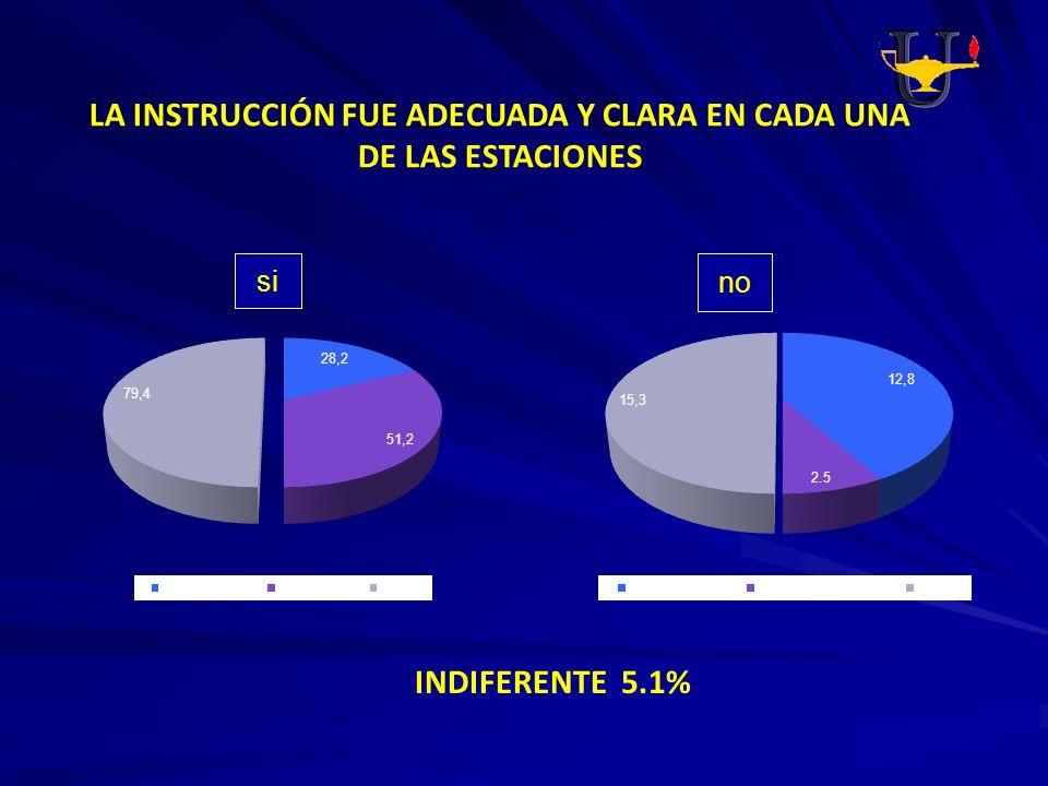 LA INSTRUCCIÓN FUE ADECUADA Y CLARA EN CADA UNA DE LAS ESTACIONES INDIFERENTE 5.1% si no