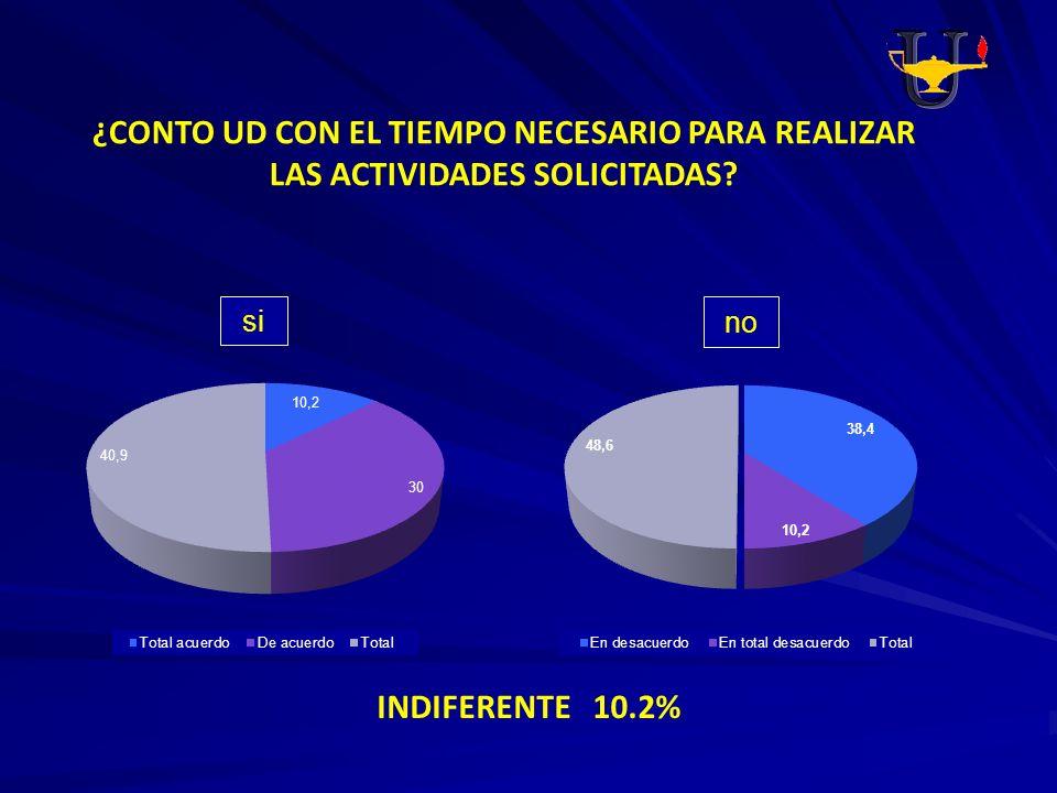 ¿CONTO UD CON EL TIEMPO NECESARIO PARA REALIZAR LAS ACTIVIDADES SOLICITADAS? INDIFERENTE 10.2% si no