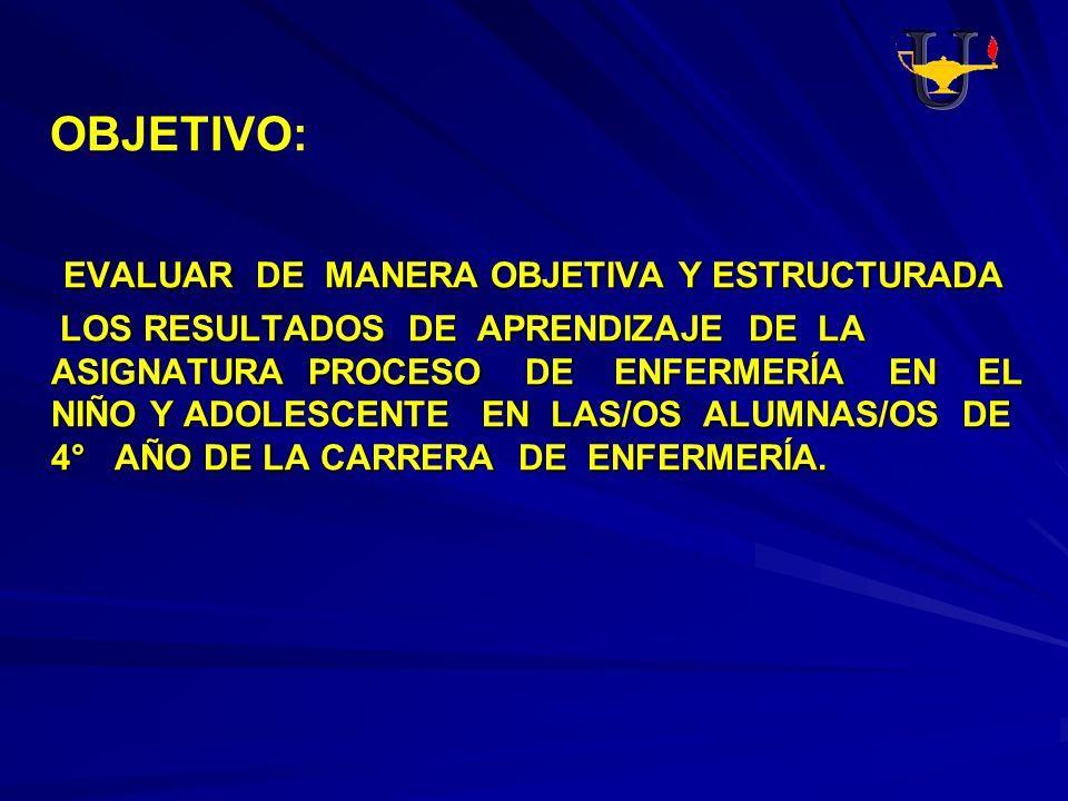 OBJETIVO: EVALUAR DE MANERA OBJETIVA Y ESTRUCTURADA EVALUAR DE MANERA OBJETIVA Y ESTRUCTURADA LOS RESULTADOS DE APRENDIZAJE DE LA ASIGNATURA PROCESO D