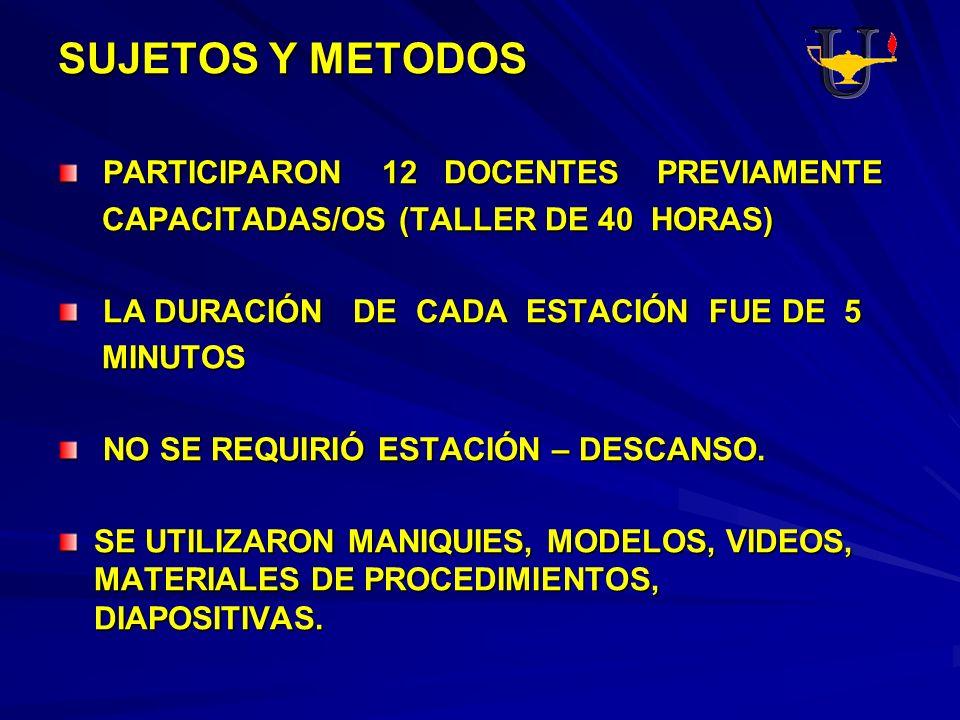 SUJETOS Y METODOS PARTICIPARON 12 DOCENTES PREVIAMENTE PARTICIPARON 12 DOCENTES PREVIAMENTE CAPACITADAS/OS (TALLER DE 40 HORAS) CAPACITADAS/OS (TALLER