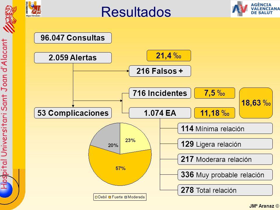 Hospital Universitari Sant Joan dAlacant JMª Aranaz © Resultados 96.047 Consultas 2.059 Alertas 216 Falsos + 716 Incidentes 1.074 EA53 Complicaciones