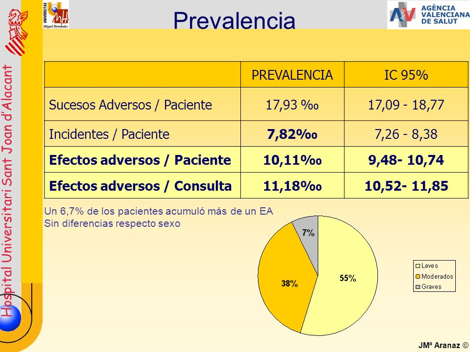 Hospital Universitari Sant Joan dAlacant JMª Aranaz © PREVALENCIAIC 95% Sucesos Adversos / Paciente17,93 17,09 - 18,77 Incidentes / Paciente7,827,26 -