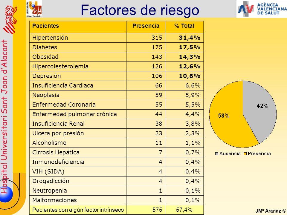 Hospital Universitari Sant Joan dAlacant JMª Aranaz © Factores de riesgo PacientesPresencia% Total Hipertensión31531,4% Diabetes17517,5% Obesidad14314