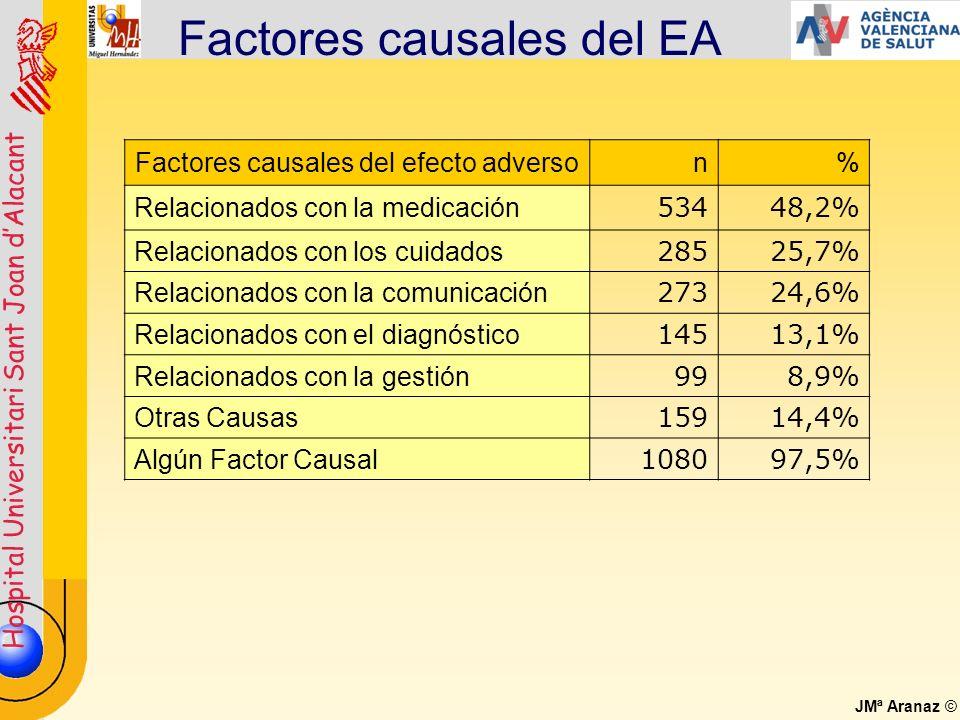 Hospital Universitari Sant Joan dAlacant JMª Aranaz © Factores causales del EA Factores causales del efecto adverson% Relacionados con la medicación 5
