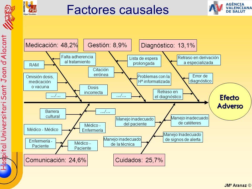 Hospital Universitari Sant Joan dAlacant JMª Aranaz © Factores causales Cuidados: 25,7% Manejo inadecuado del paciente Manejo inadecuado de catéteres