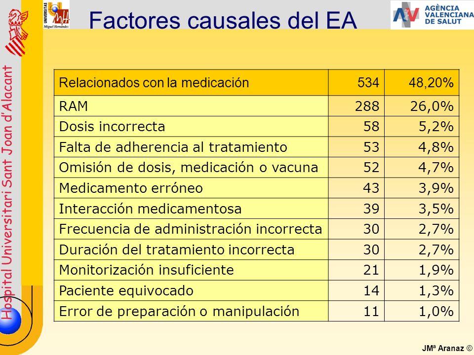 Hospital Universitari Sant Joan dAlacant JMª Aranaz © Factores causales del EA Relacionados con la medicación53448,20% RAM28826,0% Dosis incorrecta585