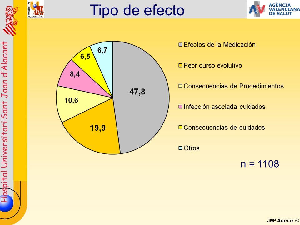 Hospital Universitari Sant Joan dAlacant JMª Aranaz © Tipo de efecto n = 1108
