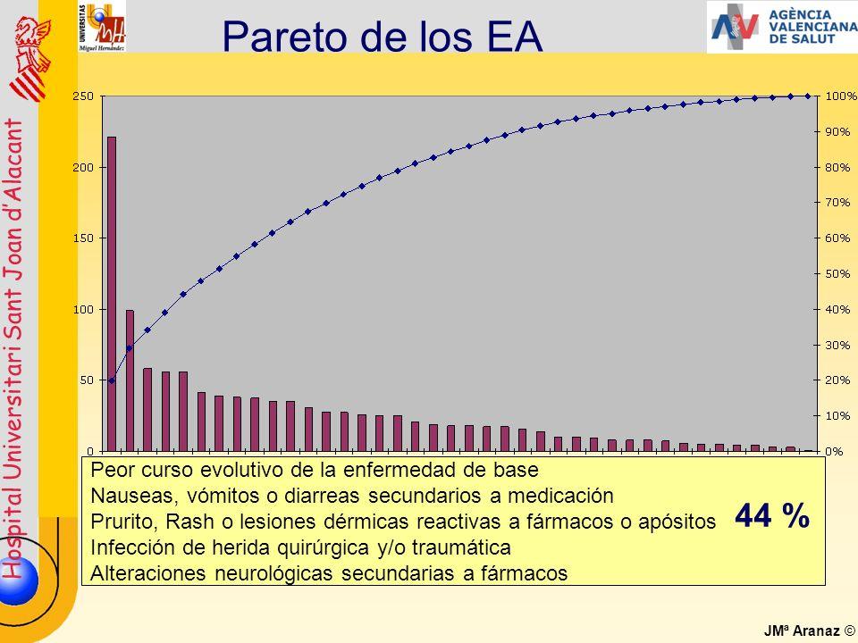 Hospital Universitari Sant Joan dAlacant JMª Aranaz © Pareto de los EA Peor curso evolutivo de la enfermedad de base Nauseas, vómitos o diarreas secun