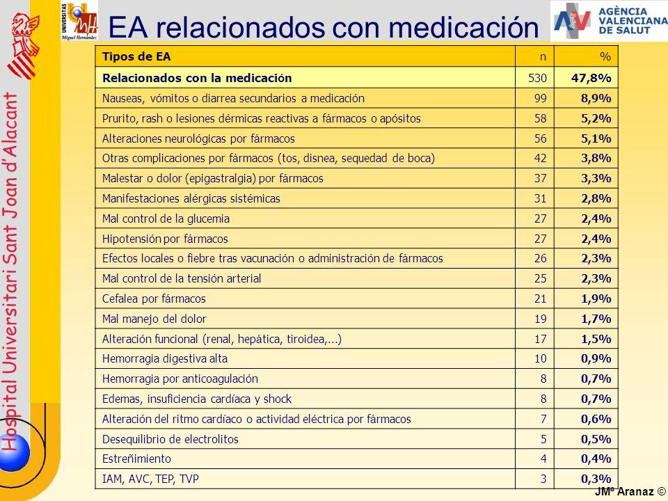 Hospital Universitari Sant Joan dAlacant JMª Aranaz © EA relacionados con medicación Tipos de EAn% Relacionados con la medicaci ó n53047,8% Nauseas, v