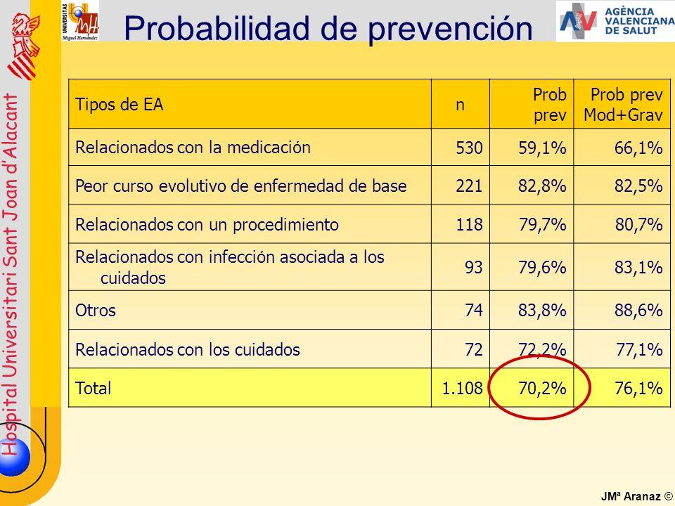 Hospital Universitari Sant Joan dAlacant JMª Aranaz © Probabilidad de prevención Tipos de EAn Prob prev Mod+Grav Relacionados con la medicaci ó n53059