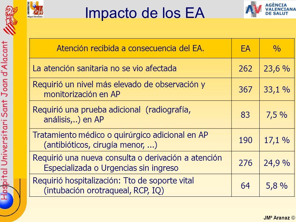 Hospital Universitari Sant Joan dAlacant JMª Aranaz © Impacto de los EA Atenci ó n recibida a consecuencia del EA.EA% La atenci ó n sanitaria no se vi