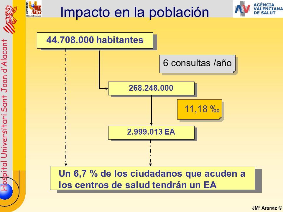 Hospital Universitari Sant Joan dAlacant JMª Aranaz © Impacto en la población 268.248.000 2.999.013 EA Un 6,7 % de los ciudadanos que acuden a los cen