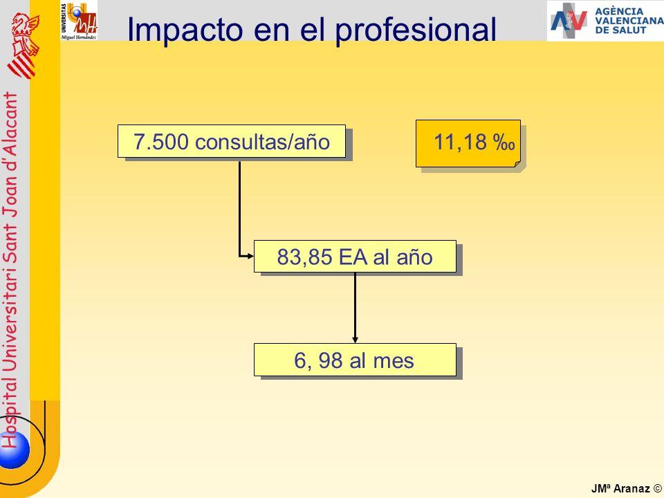 Hospital Universitari Sant Joan dAlacant JMª Aranaz © Impacto en el profesional 83,85 EA al año 6, 98 al mes 7.500 consultas/año 11,18