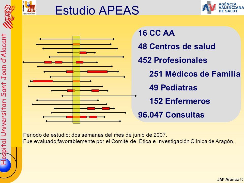 Hospital Universitari Sant Joan dAlacant JMª Aranaz © Estudio APEAS Periodo de estudio: dos semanas del mes de junio de 2007. Fue evaluado favorableme