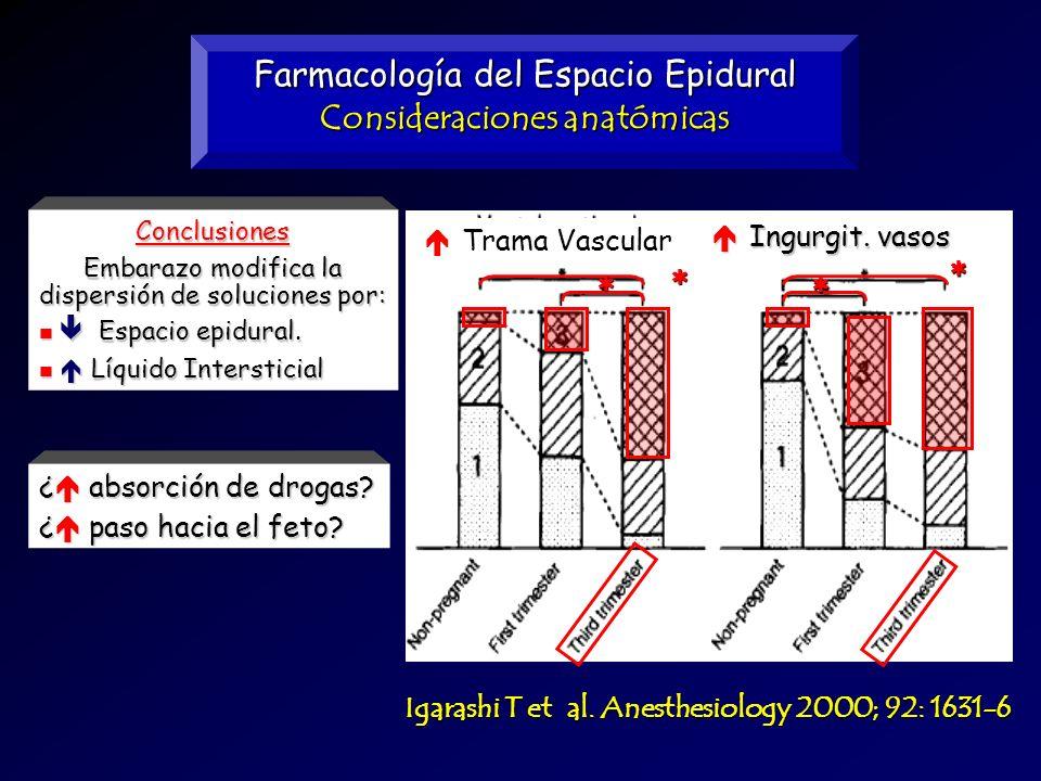 Farmacología del Espacio Epidural Consideraciones anatómicas Igarashi T et al. Anesthesiology 2000; 92: 1631-6 Conclusiones Embarazo modifica la dispe