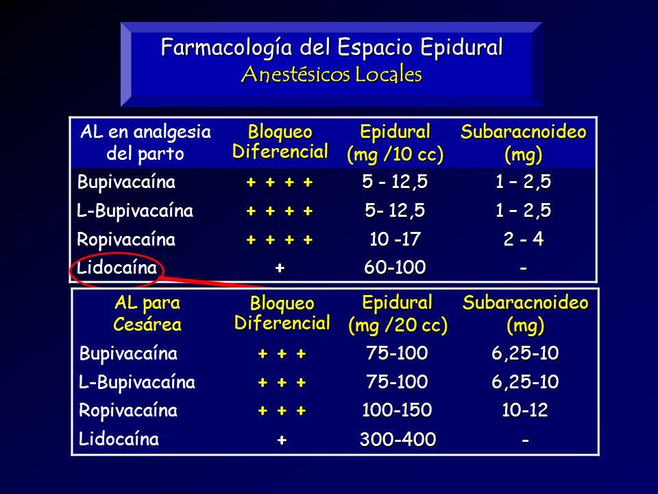 Farmacología del Espacio Epidural Anestésicos Locales AL en analgesia del parto Bloqueo Diferencial Epidural (mg /10 cc) Subaracnoideo(mg) Bupivacaína