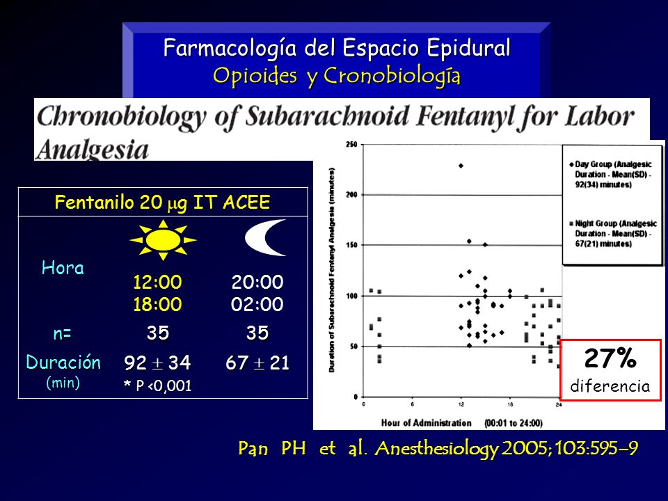 Farmacología del Espacio Epidural Opioides y Cronobiología Fentanilo 20 g IT ACEE Hora 12:00 18:00 20:00 02:00 n=3535 Duración (min) 92 34 * P <0,001