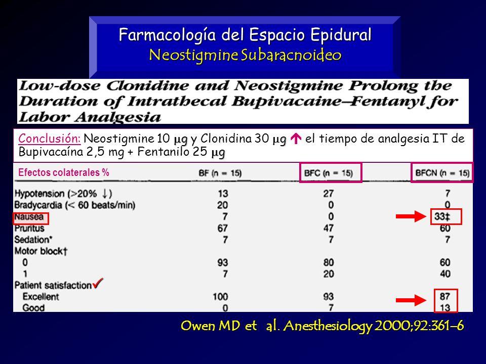 Farmacología del Espacio Epidural Neostigmine Subaracnoideo Owen MD et al. Anesthesiology 2000;92:361–6 Efectos colaterales % gg g Conclusión: Neostig