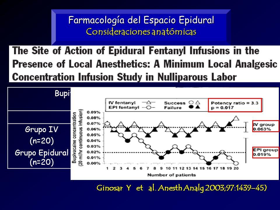 Farmacología del Espacio Epidural Consideraciones anatómicas Ginosar Y et al. Anesth Analg 2003;97:1439–45) Bupivacaína Epidural 20 mL/cc IVEpidural G