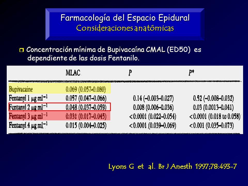 Farmacología del Espacio Epidural Consideraciones anatómicas Lyons G et al. Br J Anesth 1997;78:493-7 Concentración mínima de BupivacaínaCMAL Concentr