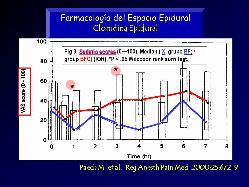 Farmacología del Espacio Epidural Clonidina Epidural Paech M et al. Reg Anesth Pain Med 2000;25:672-9 Sedatio scores Fig 3. Sedatio scores (0100). Med