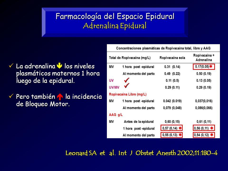 Farmacología del Espacio Epidural Adrenalina Epidural Concentraciones plasmáticas de Ropivacaina total, libre y AAG Total de Ropivacaína (mg/L) Ropiva