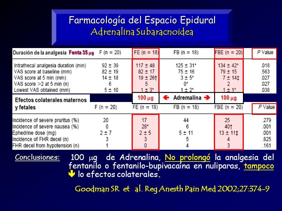 Farmacología del Espacio Epidural Adrenalina Subaracnoidea Conclusiones: 100 g de Adrenalina, No prolongó la analgesia del fentanilo o fentanilo-bupiv